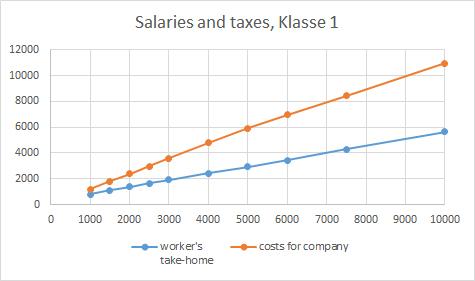 chart_klasse1
