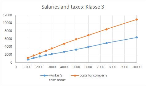 chart_klasse3